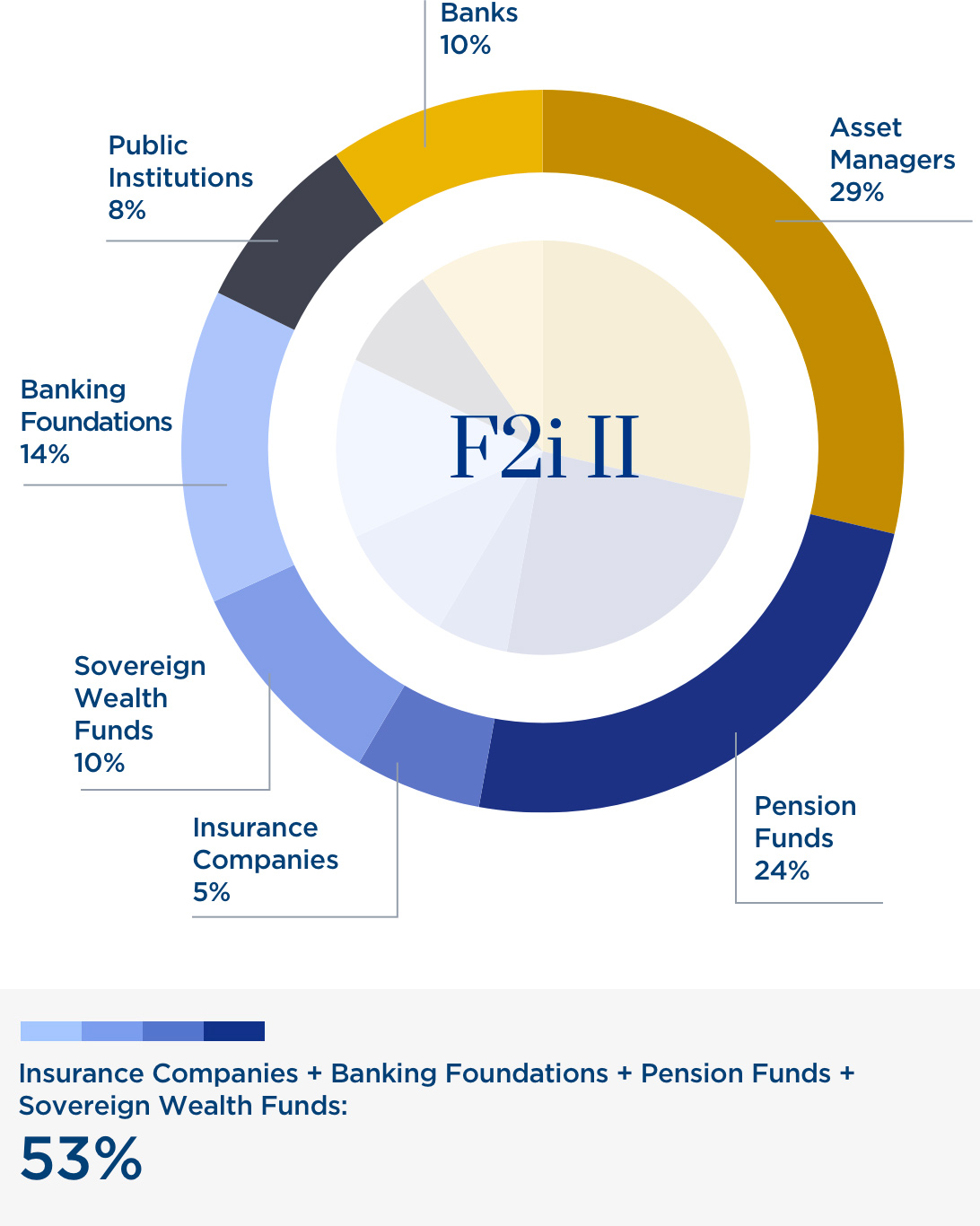 Fund II: Investors by type