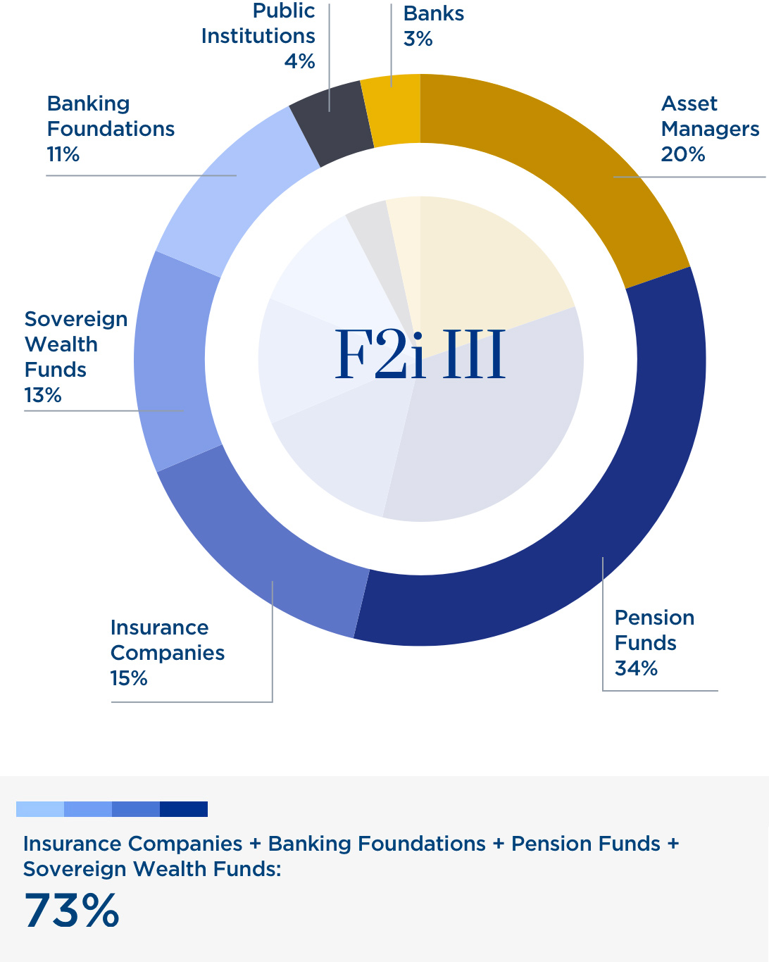 Fund III: Investors by type